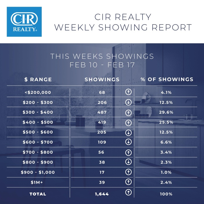 Weekly showing report