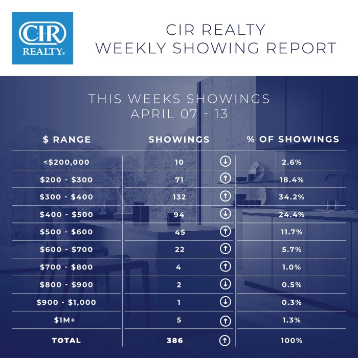 Weekly Showing Report April 13