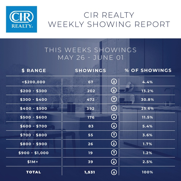 Weekly showing report June 5